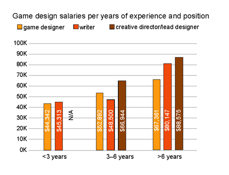 career development for the computer games industry